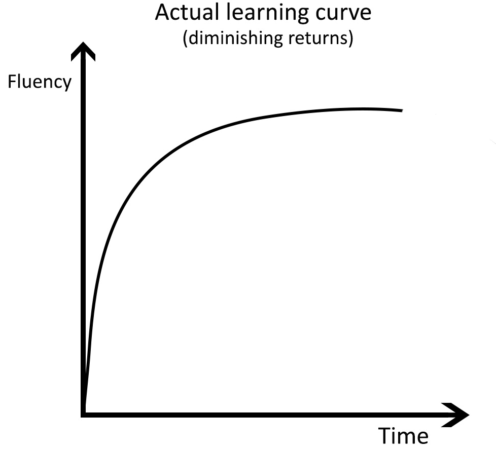 Actual learning curve in language learning