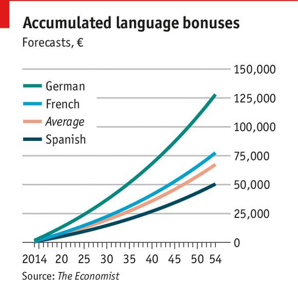 80 Amazing Advantages and Benefits of Language Learning (Part 1)