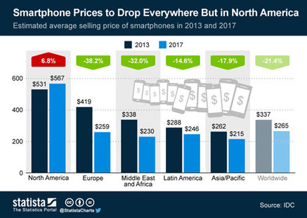 statista-smartphone-prices