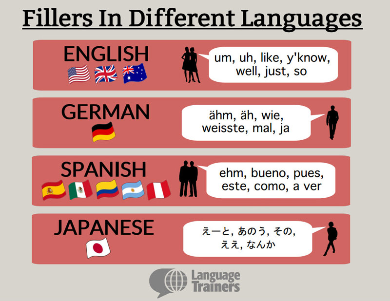 Fillers in Different Languages