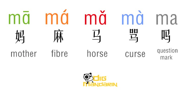 Chinese is a tonal language